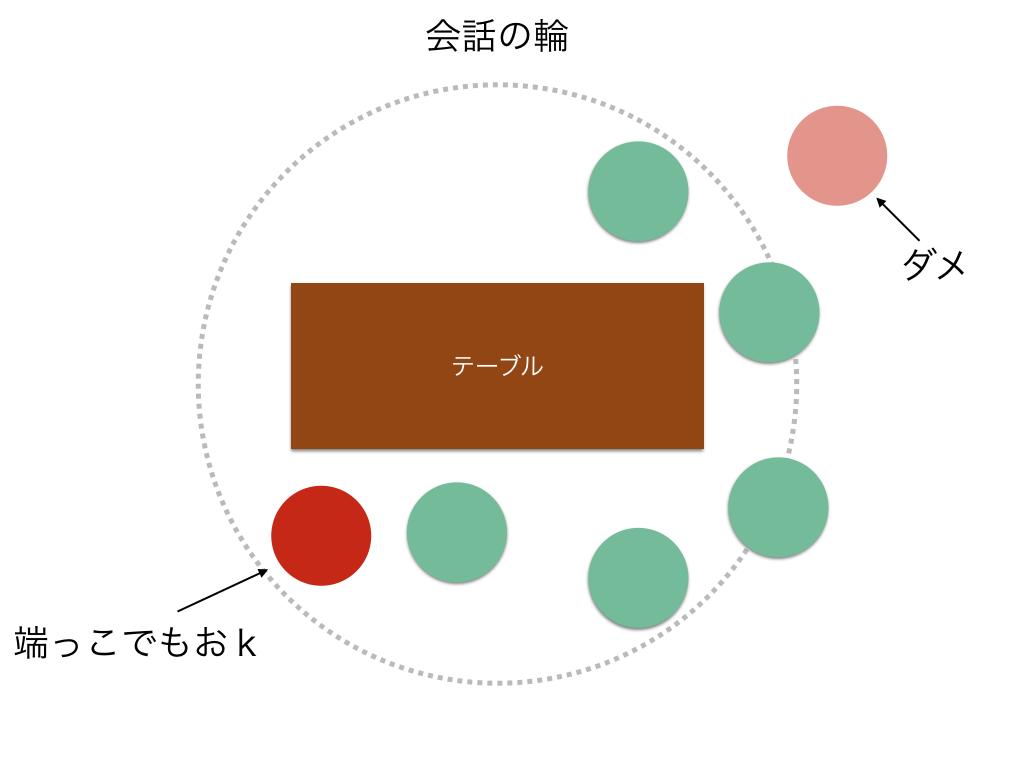 図:会話の輪に入るムーブ